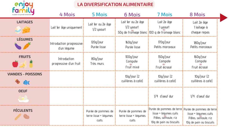 Tableau de la diversification alimentaire des bébés de 4 à 8 mois